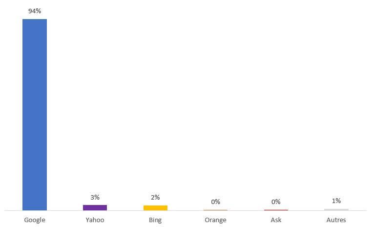 Le marché des moteurs de recherche en France - parts de marché de Google