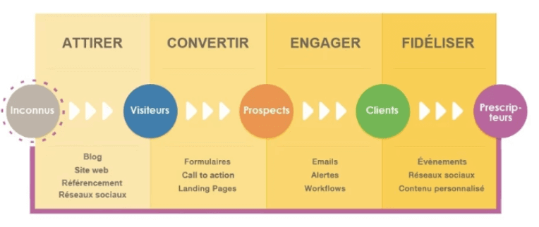 comment faire inbound marketing